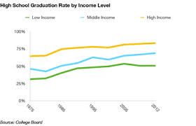 Low-income students have lower graduation rates. Photo Credit: gsvcap.com